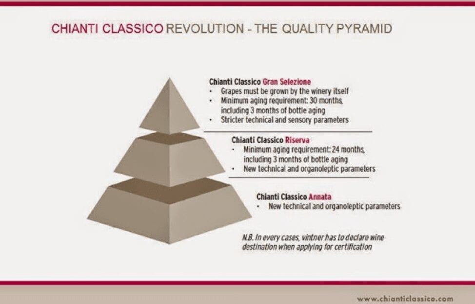 Chianti levels pyramid